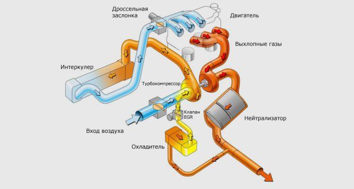 Выхлопная система: конструкция и тюнинг