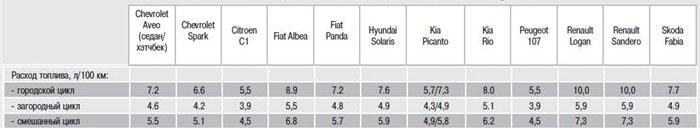Расход топлива автомобилей: таблица
