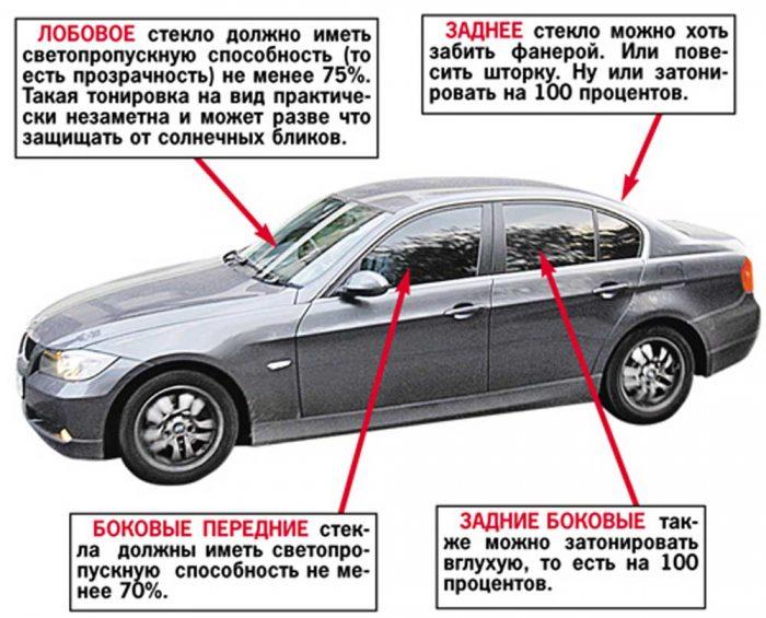 правила тонировка авто