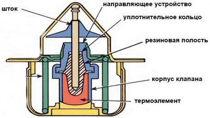 термостат устройство